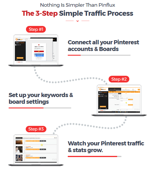Pinflux Pinterest Marketing Software By Cyril Gupta Simple Steps