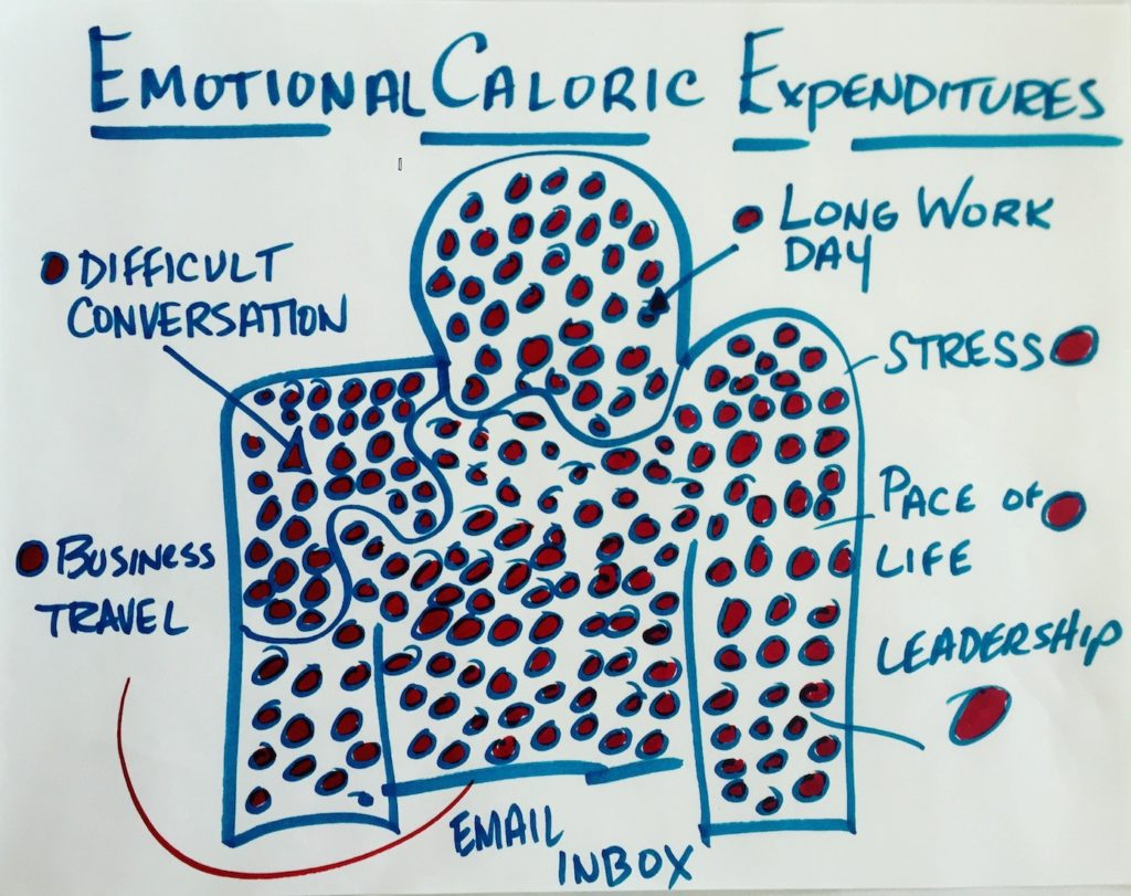 Emotional Calorie-Depletion