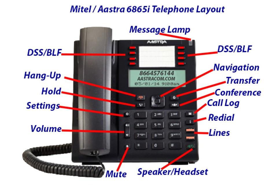 Mitel / Aastra 6865i Telephone Layout Aaatracom.com 866-457-6144
