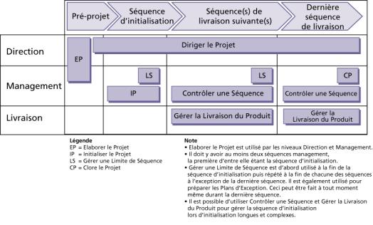 Les processus PRINCE2