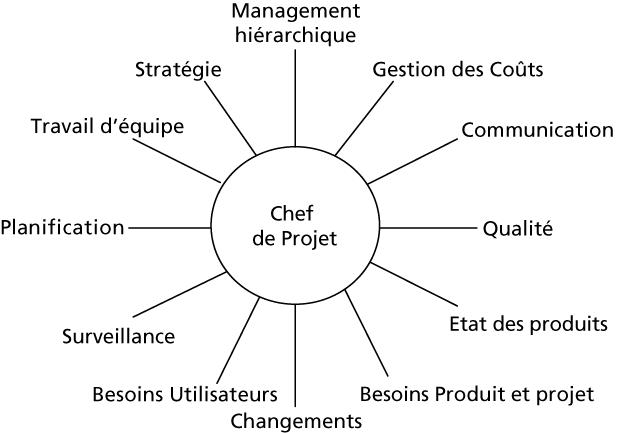 role dun chef de projet