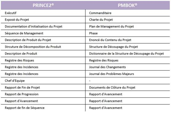 Prince2-Pmbok-vocabulaire-2