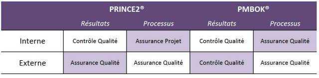 Prince2-Pmbok-vocabulaire