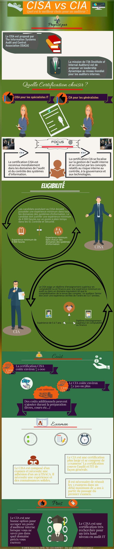 CISA vs CIA Infographie