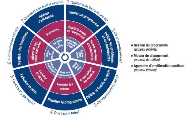 COBIT 5 : Le modèle de mise en oeuvre
