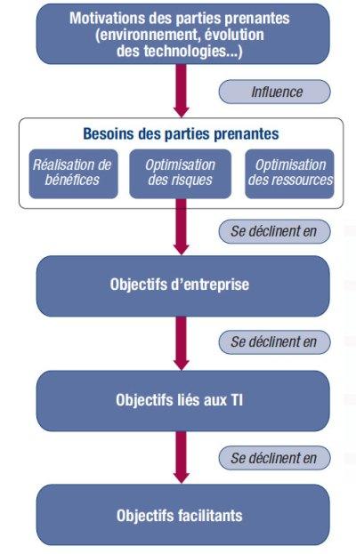 La cascade d'objectifs de COBIT 5