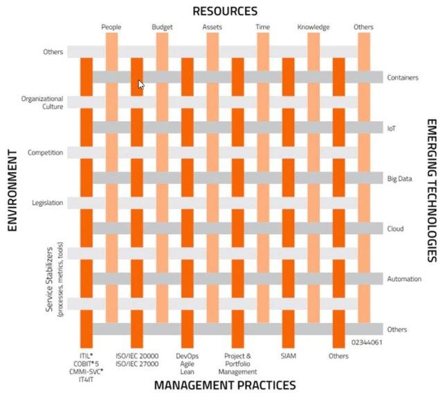 VeriSM - Le management maillé
