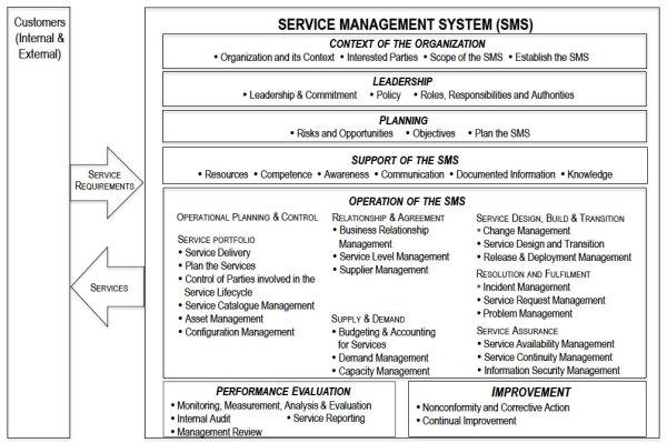 Schéma de la norme ISO/IEC 20000-1:2018. Au delà du périmètre ITIL