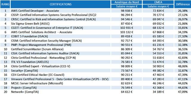 Classement 2018 des 20 certifications et certifications professionnelles correspondant au meilleurs salaires en euros