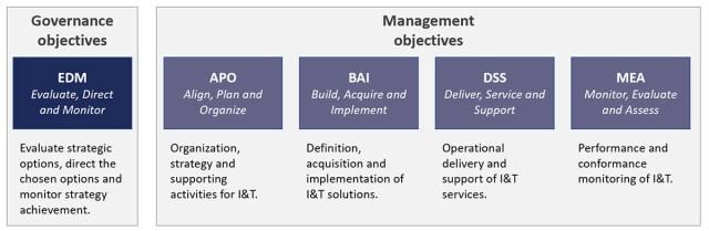 COBIT 2019 : domaines des objectifs de gouvernance et de management