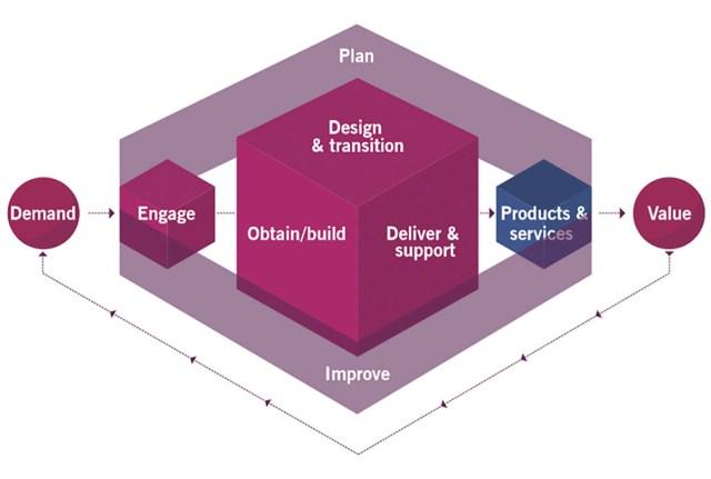 Le SVS en détail dans ITIL 4