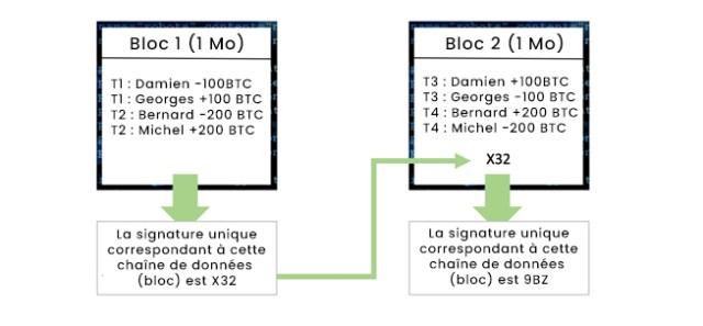 Blockchain - Etape 2 calcul des signatures