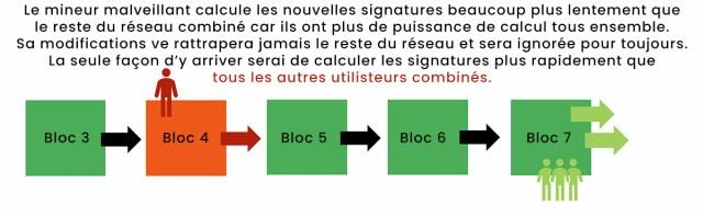 Blockchain - Etape 5 : la règle des 51%