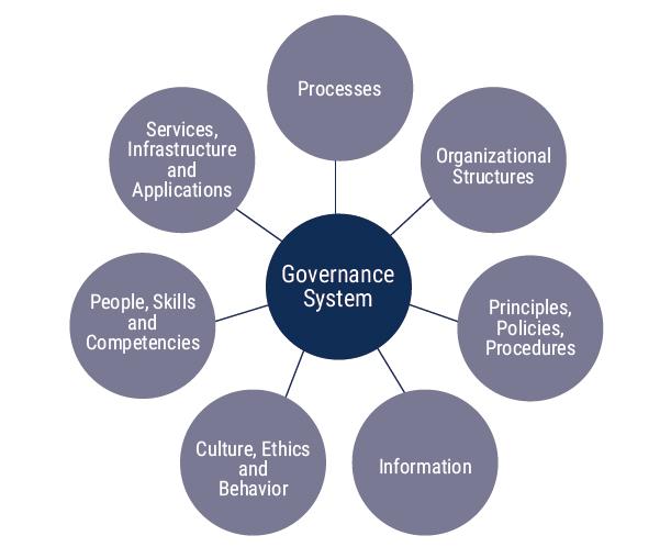 Les 7 composants des objectifs de gouvernance de COBIT 2019