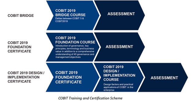 Les certifications COBIT 2019