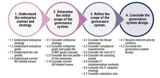 4 étapes de la conception d'un système de gouvernance et de management. C'est là que le besoin d'une stratégie agile est pris en compte