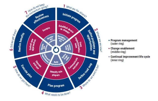 Cycle de mise en oeuvre de COBIT 2019
