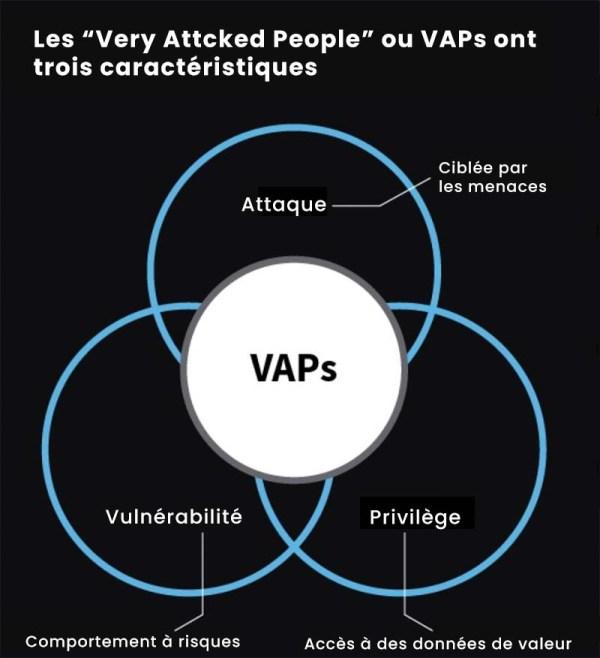 Cybercriminels, les VAP sont une cible privilégiée