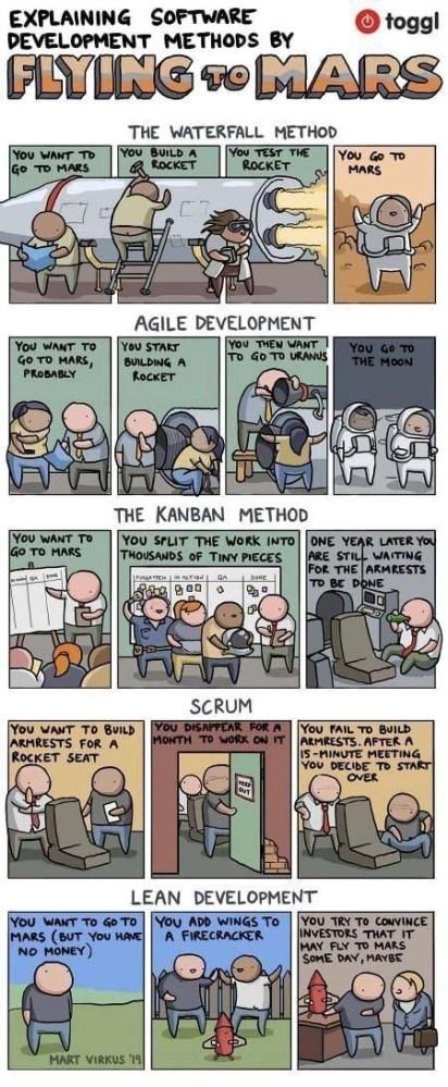 Comparatif humoristique des méthodologies de gestion de projet