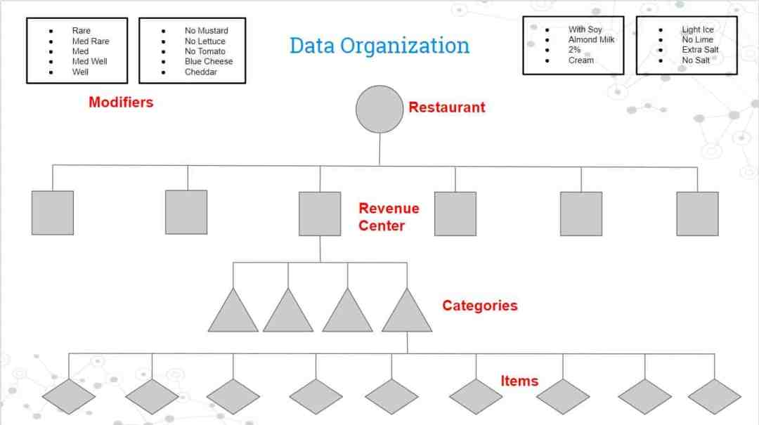 Typical POS Data Structure Diagram
