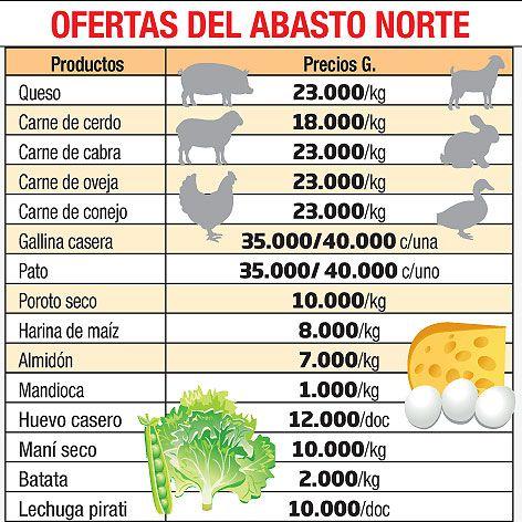OFERTAS DEL ABASTO NORTE