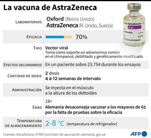 Vacunas de AstraZeneca / Oxford.