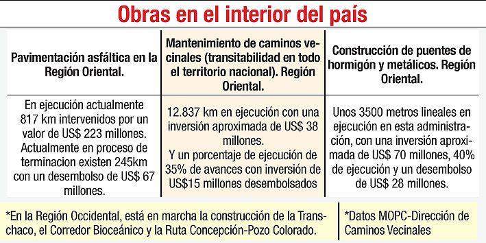 OBRAS EN EL INTERIOR DEL PAÍS
