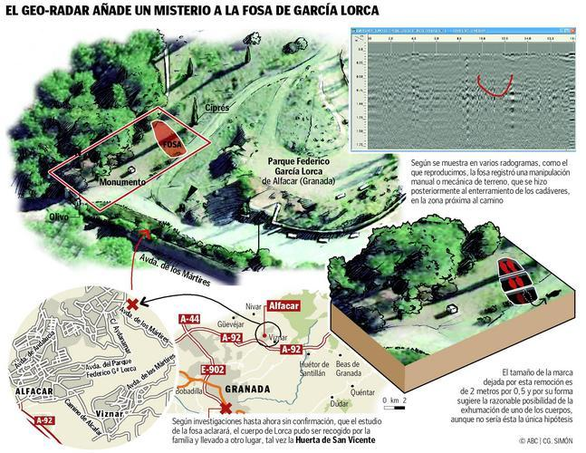 Alguien excavó en la fosa de García Lorca poco después de su asesinato