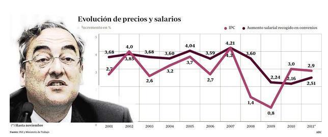 La CEOE planteará a los sindicatos congelar los salarios hasta 2015