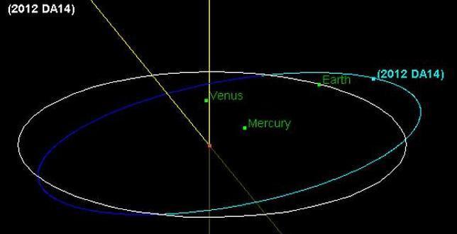 El asteroide más cercano jamás detectado llegará a la Tierra en 2013