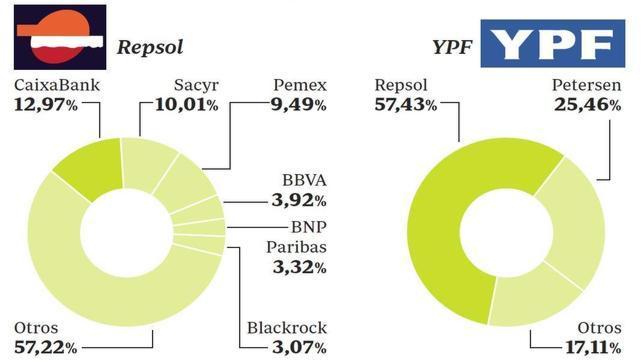 REPSOL-YPF Argentina, especuladores internacionales