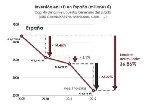 Los científicos alertan de que el sistema de I+D+i en España «va a colapsar» en 2013