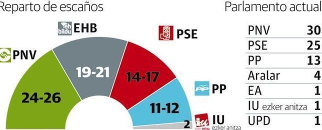 El PNV ganaría las elecciones vascas, pero necesitaría pactos para gobernar