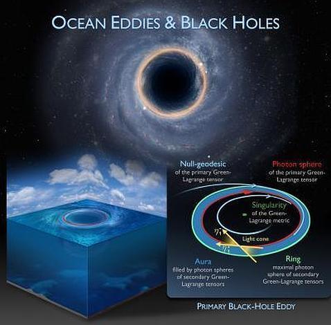 Los misteriosos agujeros negros de los océanos