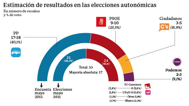 Cospedal, cerca de obtener su segunda mayoría absoluta en Castilla-La Mancha