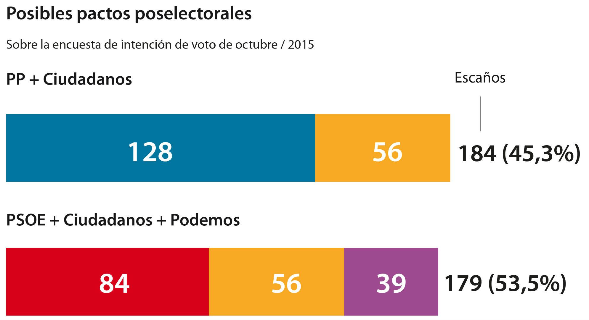 El PP sigue en caída pero logra mayoría absoluta con Ciudadanos