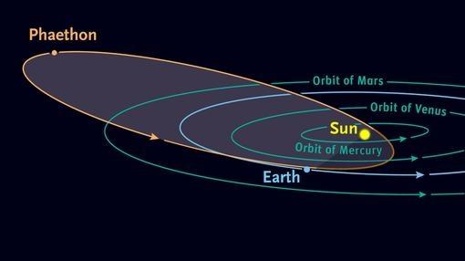 La órbita de Faetón