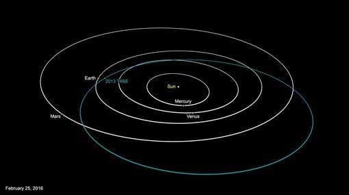 Órbita del asteroide 2013 TX68
