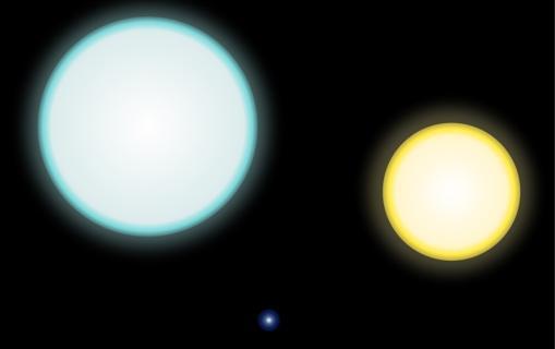 Comparación de tamaños entre una enana blanca (en el centro, abajo) junto al Sol (derecha) y a la estrella A IK Pegasi A. Las enanas son pequeñas, pero pueden robar el gas de sus vecinas y estallar en novas