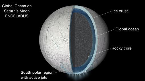 Estructura interna de Encélado