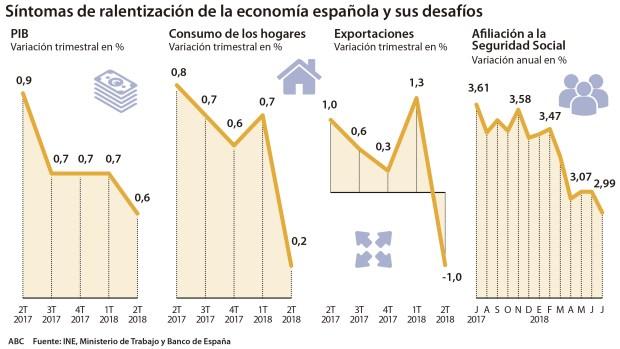Resultado de imagen de desaceleración económica Imágenes