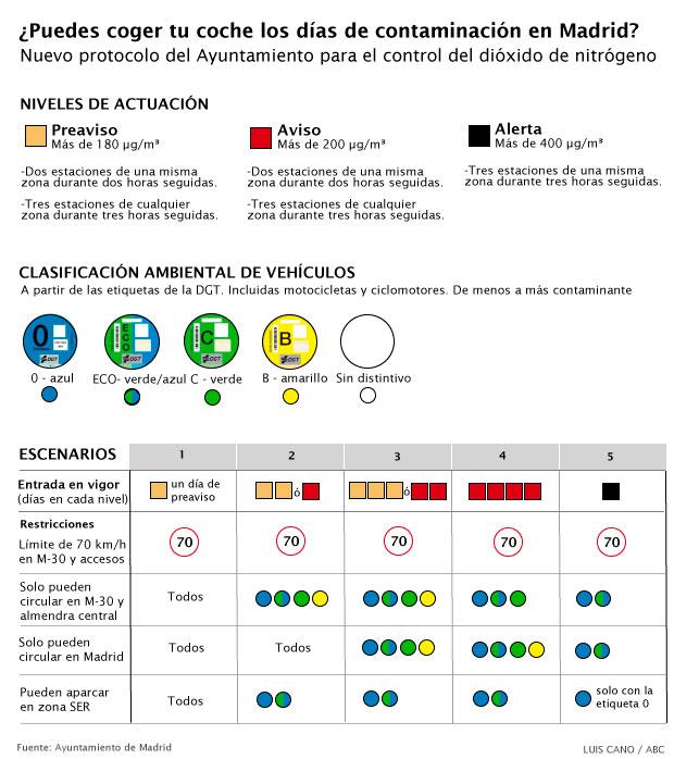 Guía del nuevo protocolo anticontaminación y las pegatinas de la DGT para vehículos en Madrid