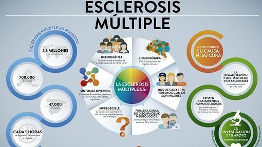 Diez cosas que deberíamos saber sobre la esclerosis múltiple