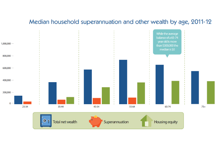 Median household superannuation and other wealth by age, 2011-12.