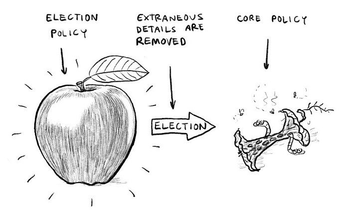 A satirical illustration using an apple to show how policies can decay over time.