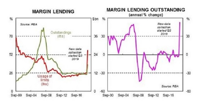 Charts showing the amount of money tied up in margin lending over a number of years.