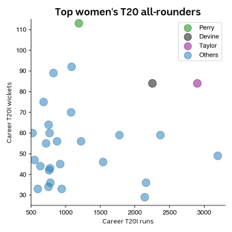 Chart showing top all-rounders