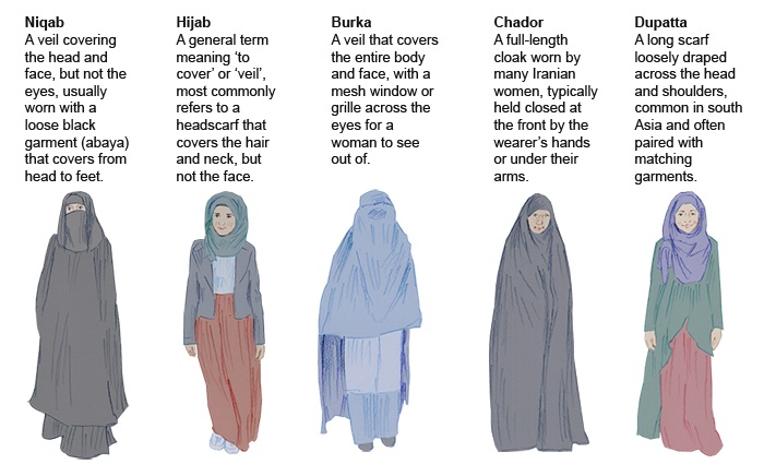 Explained: the differences between the burka, niqab, hijab, chador and dupatta.