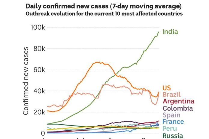 Top ten countries for new covid cases