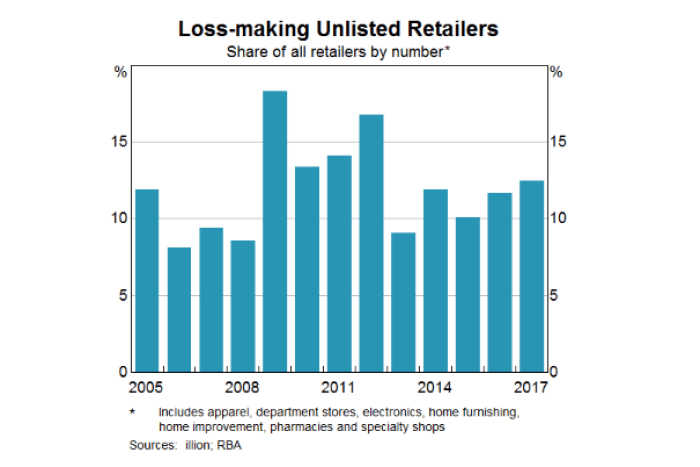 A graphic showing the percentage of loss making retailers.